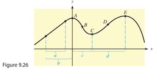 Chapter 9.3, Problem 32E, Because the derivative of a function represents both the slope of the tangent to the curve and the