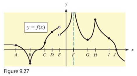 Chapter 9.3, Problem 33E, 33. Given the graph of ) in Figure 9.27, determine for which x-values A, B, C, D, or E the function