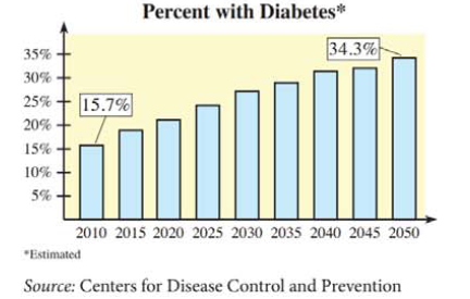 Chapter 9.6, Problem 56E, 54. Diabetes The figure shows the percent of the U.S. population with diabetes (diagnosed and