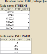 Chapter 3, Problem 12RQ, Create the relational diagram for the database shown in Figure Q3.8. FIGURE Q3.8 THE CH03_COLLEGEQUE