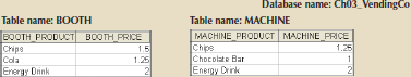Chapter 3, Problem 17RQ, Using the tables in Figure Q3.13, create the table that results from MACHINE DIFFERENCE BOOTH.