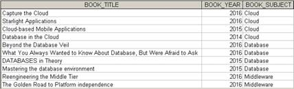 Chapter 7, Problem 64P, Write a query to display the book title, year, and subject for every book. Sort the results by book