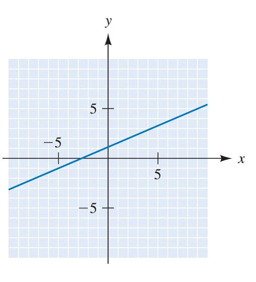 Chapter 8.3, Problem 15E, Find the slope of each line: