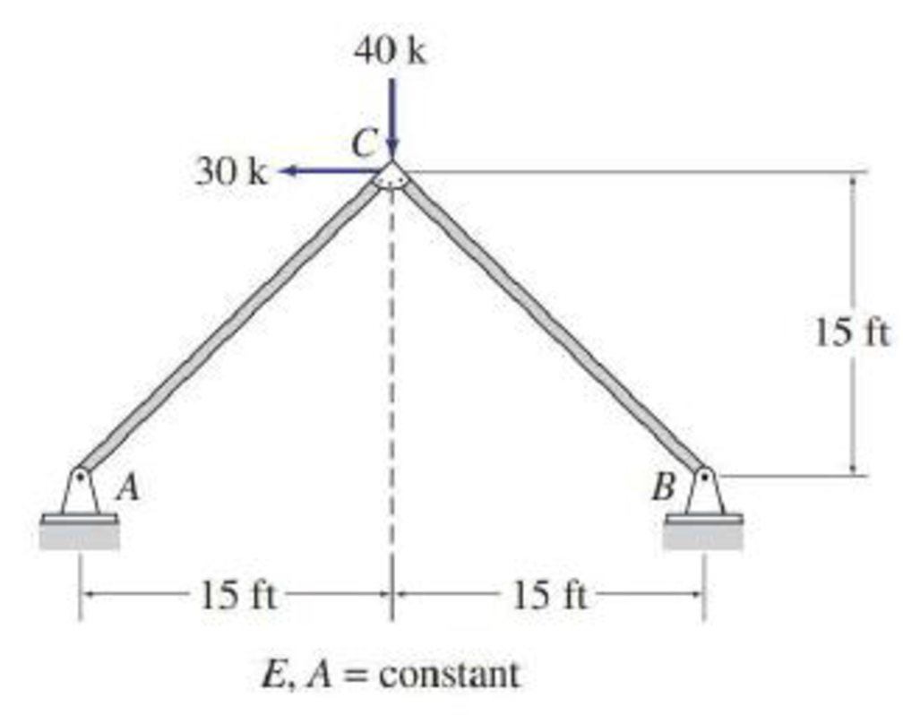 Chapter 10, Problem 16P, Determine the force in each member of the trusses shown in Figs. P10.1P10.5 by utilizing structural