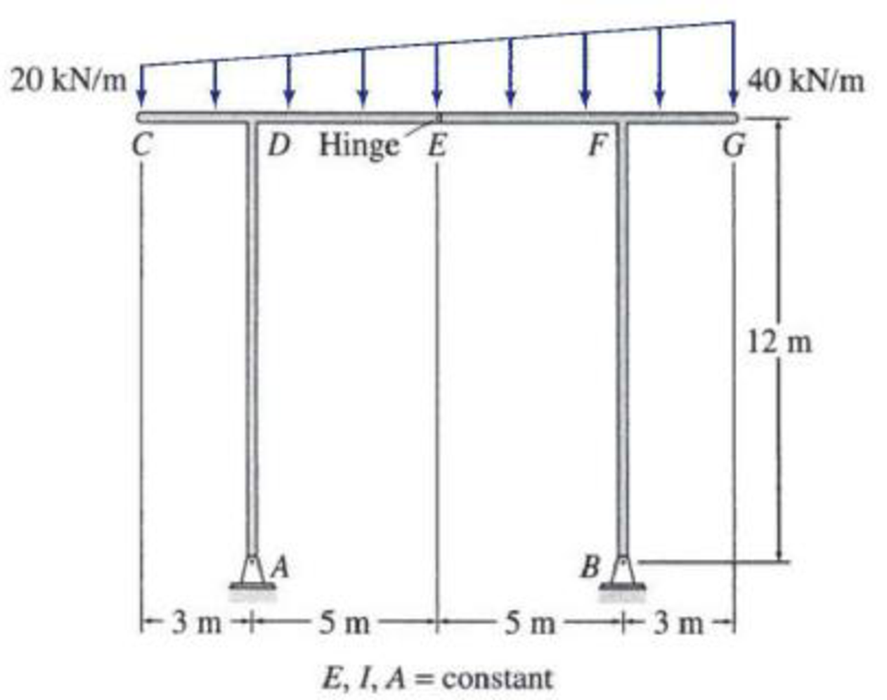 Chapter 10, Problem 21P, Determine the member end forces of the frames shown in Figs. P10.6P10.8 by utilizing structural