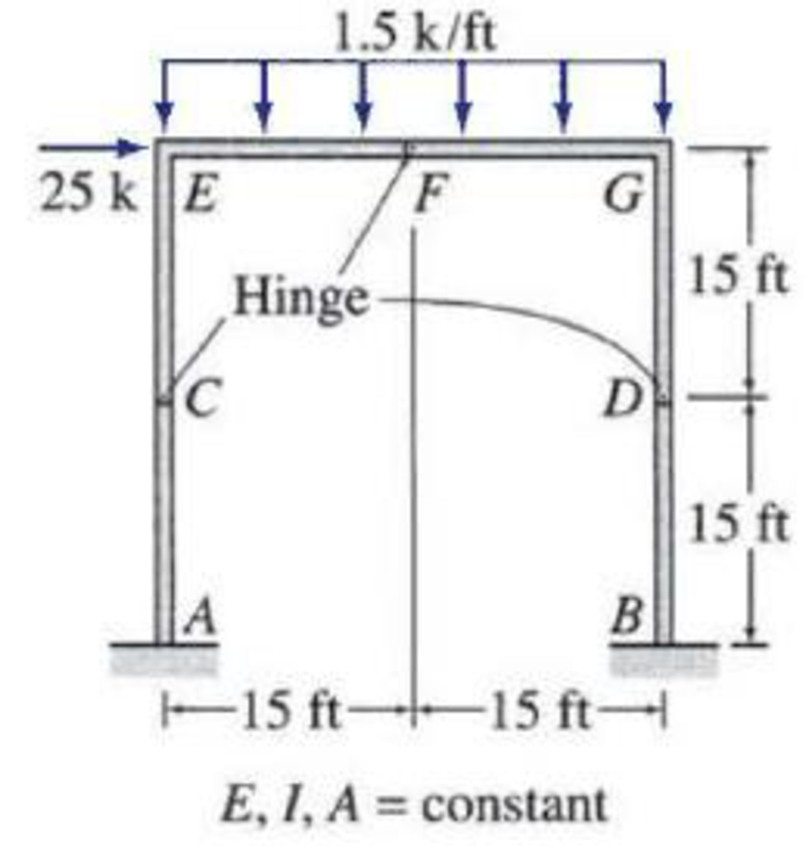 Chapter 10, Problem 8P, 10.1 through 10.15 Determine the symmetric and antisymmetric components of the loadings shown in