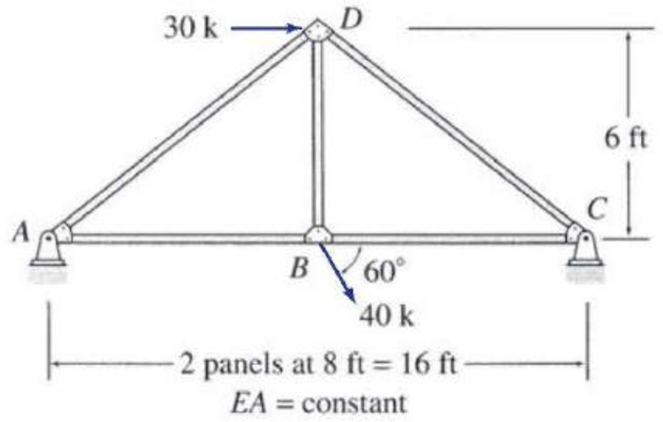Chapter 13, Problem 26P, 13.26 through 13.29 Determine the reactions and the force in each member of the trusses shown in