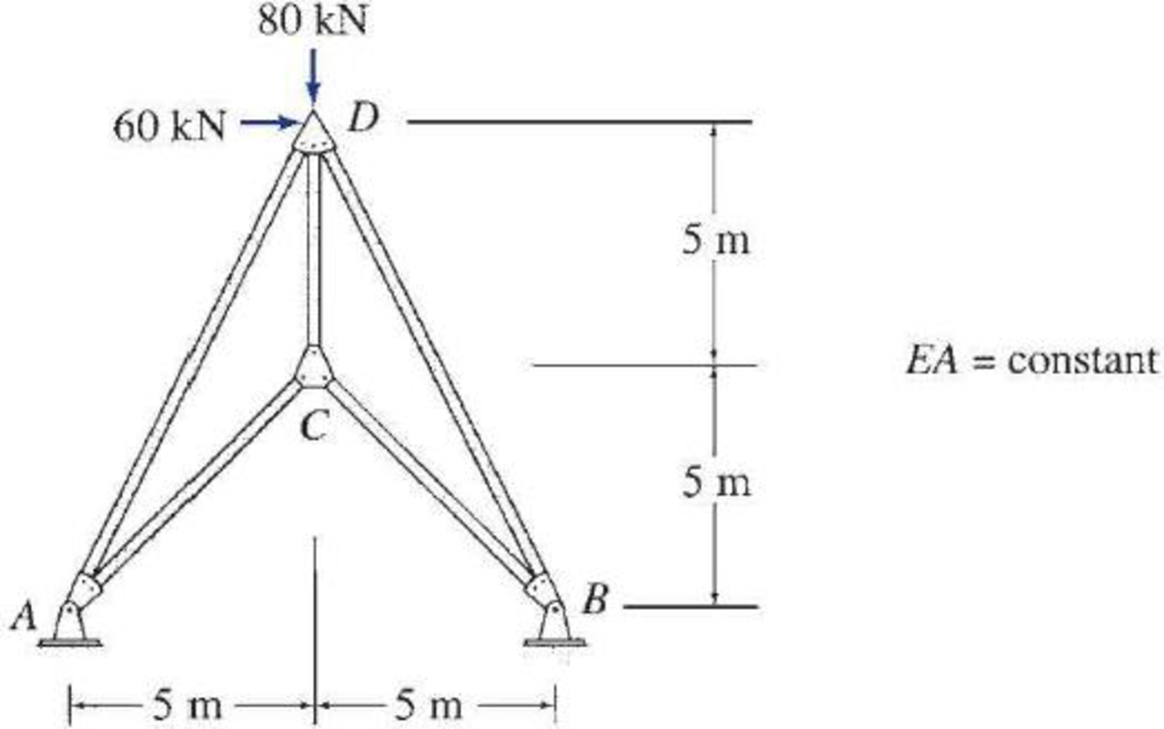 Chapter 13, Problem 29P, 13.26 through 13.29 Determine the reactions and the force in each member of the trusses shown in