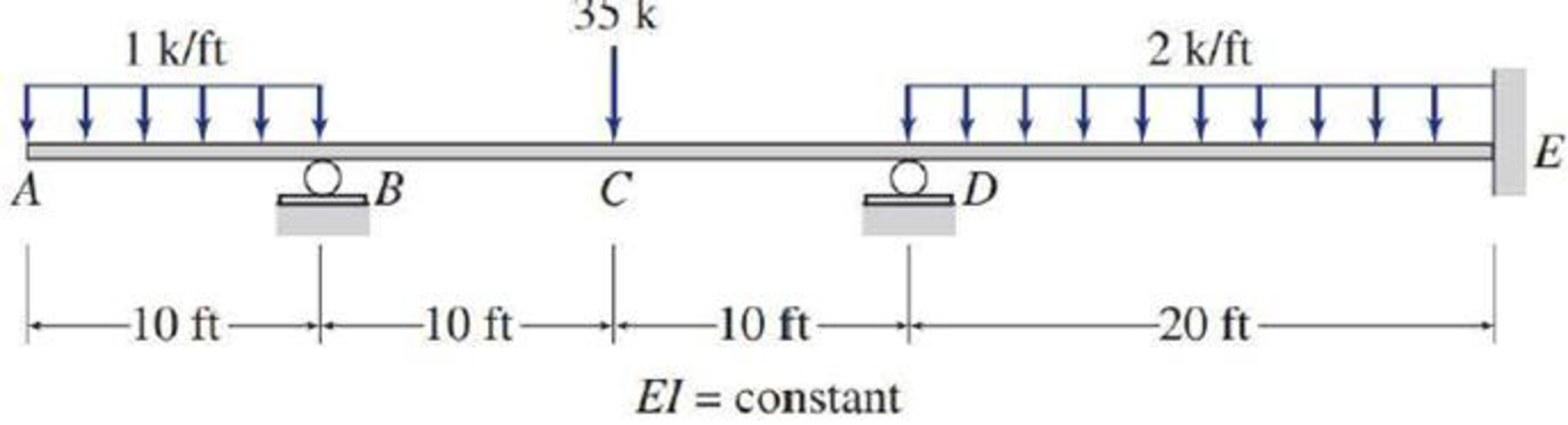 Chapter 13, Problem 38P, 13.37 through 13.45 Determine the reactions and draw the shear and bending moment diagrams for the