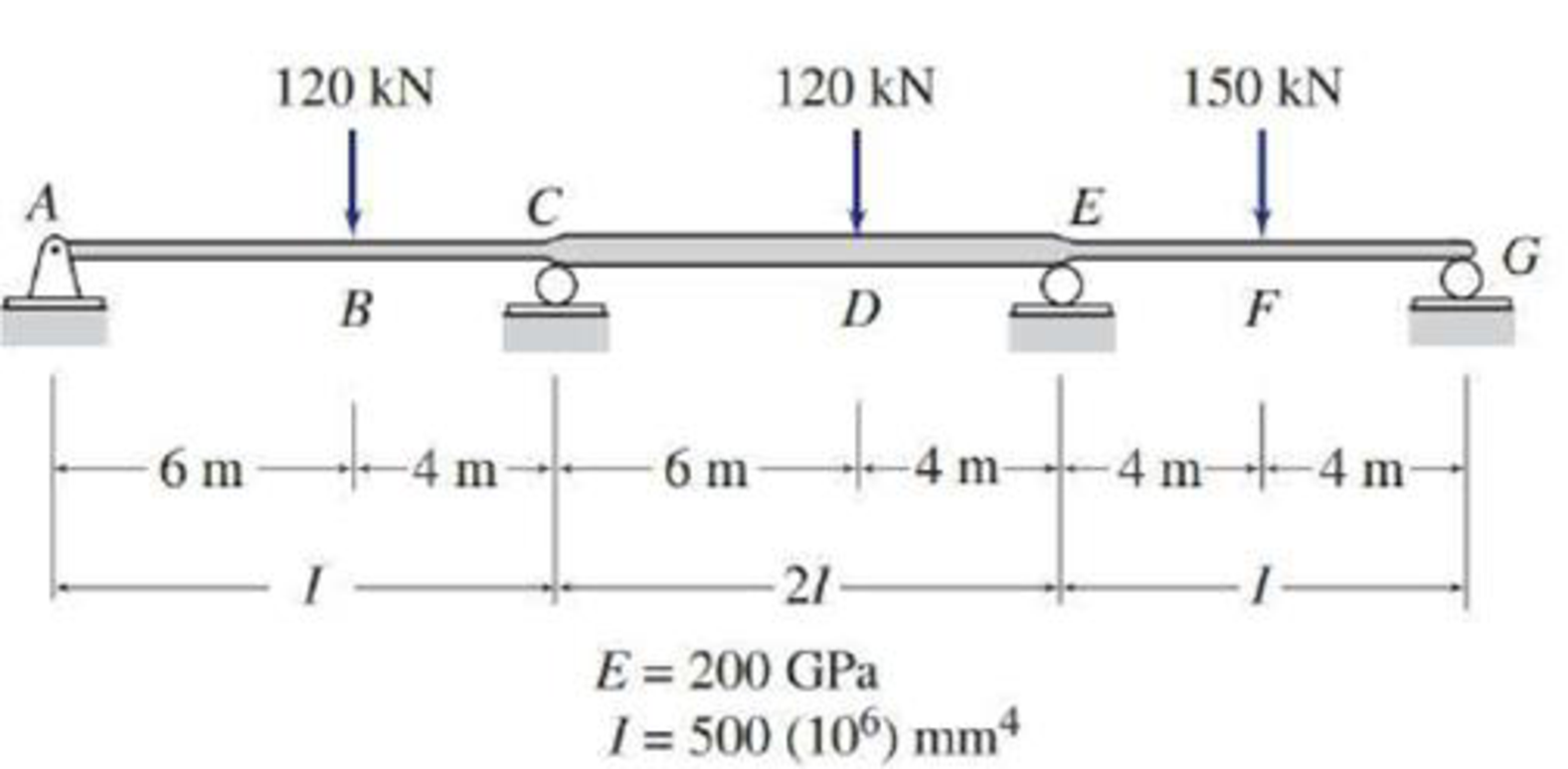 Chapter 13, Problem 54P, Solve Problem 13.39 for the loading shown in Fig. P13.39 and the support settlements of 10 mm at A,