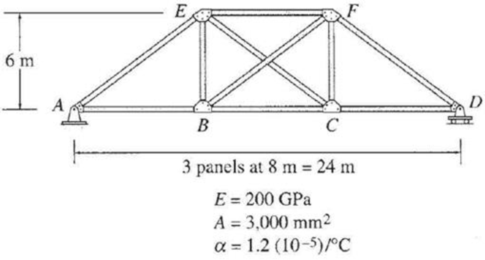 Chapter 13, Problem 55P, Determine the reactions and the force in each member of the truss shown in Fig. P13.55 due to a