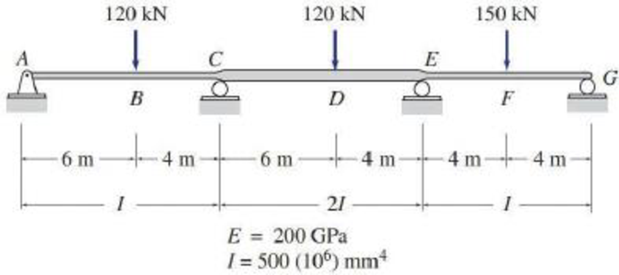 Chapter 15, Problem 12P, 15.8 through 15.14 Determine the reactions and draw the shear and bending moment diagrams for the