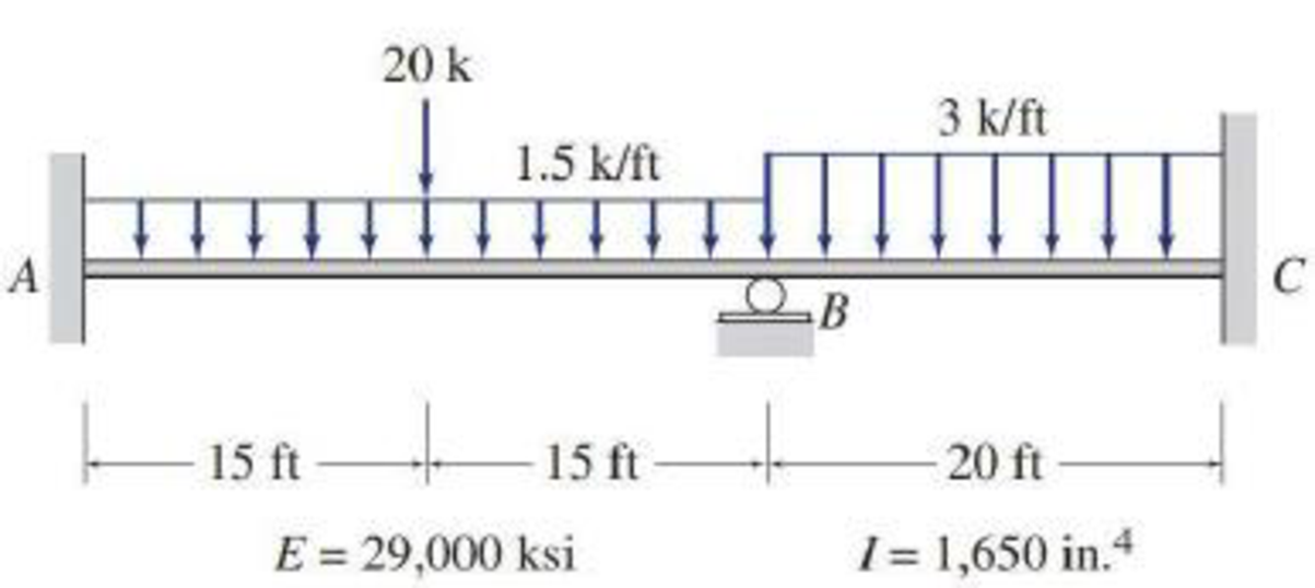 Chapter 15, Problem 2P, Determine the reactions and draw the shear and bending moment diagrams for the beams shown in Figs.