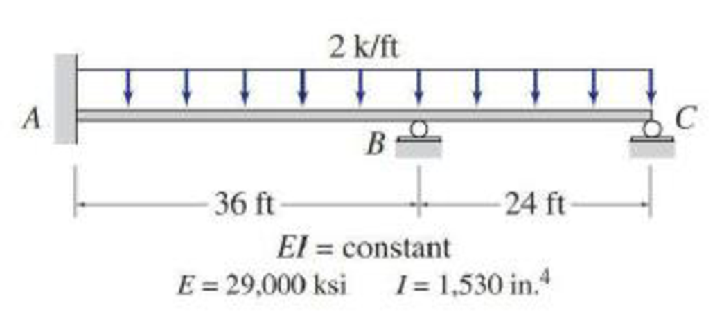 Chapter 15, Problem 4P, Determine the reactions and draw the shear and bending moment diagrams for the beams shown in Figs.