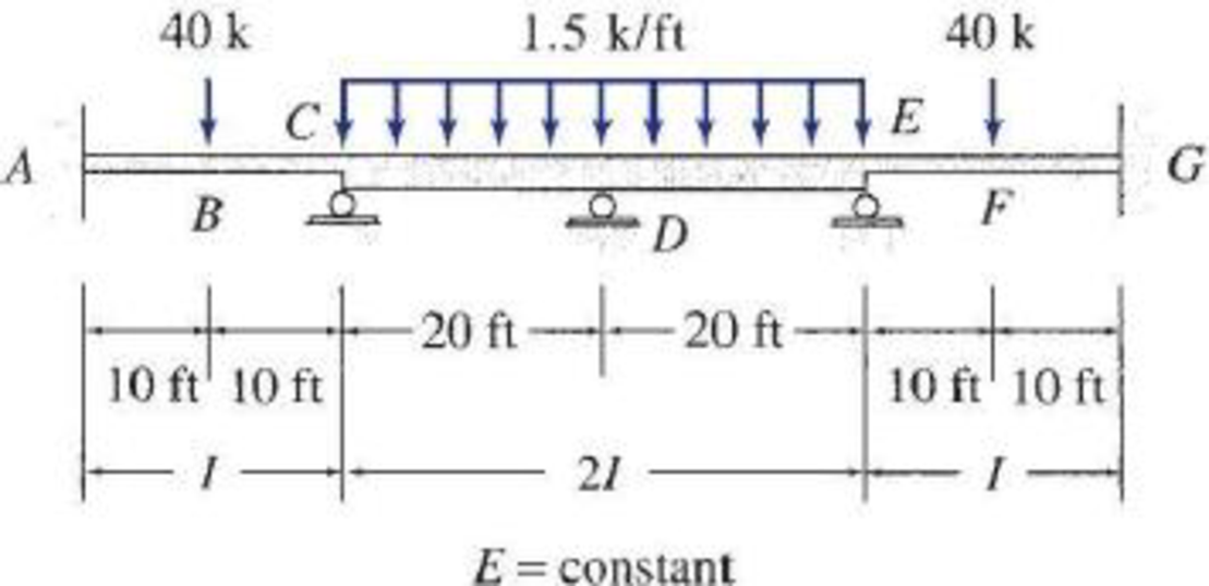 Chapter 16, Problem 14P, 16.8 through 16.14 Determine the reactions and draw the shear and bending moment diagrams for the