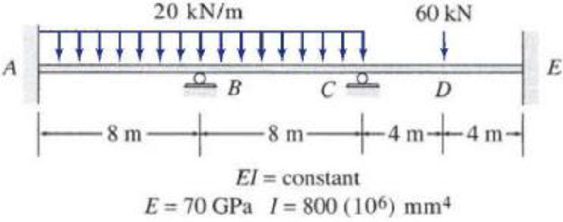 Chapter 16, Problem 15P, Solve Problem 16.9 for the loading shown in Fig. P16.9 and a settlement of 25 mm at support C. FIG.