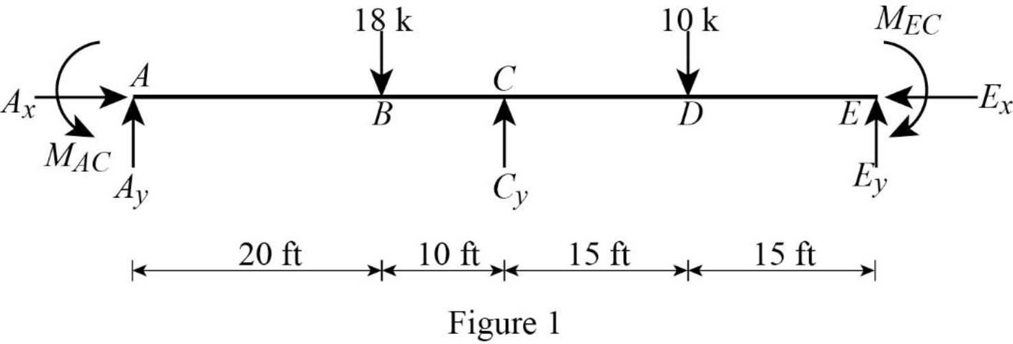 Structural Analysis, Chapter 16, Problem 1P , additional homework tip  1