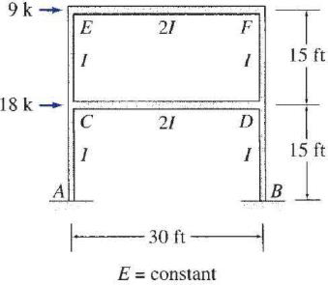 Chapter 16, Problem 31P, 16.24 through 16.31 Determine the member end moments and reactions for the frames shown in Figs.
