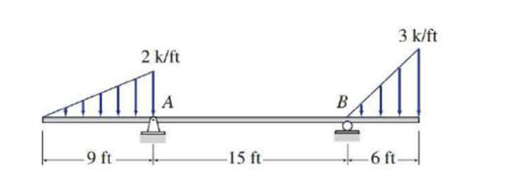Chapter 3, Problem 12P, Determine the reactions at the supports for the beam shown. FIG.P3.12