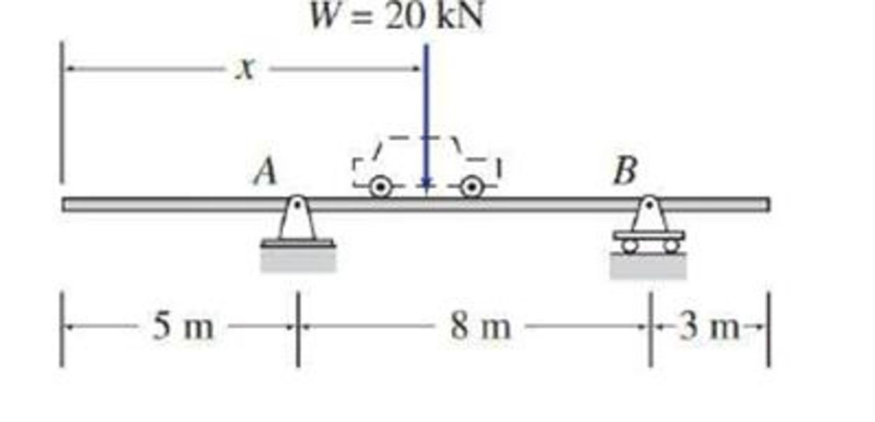 Chapter 3, Problem 14P, The weight of a car, moving at a constant speed on a beam bridge, is modeled as a single