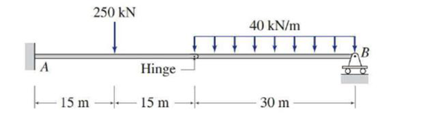 Chapter 3, Problem 28P, Determine the reactions at the supports for the structures shown. FIG.P3.28