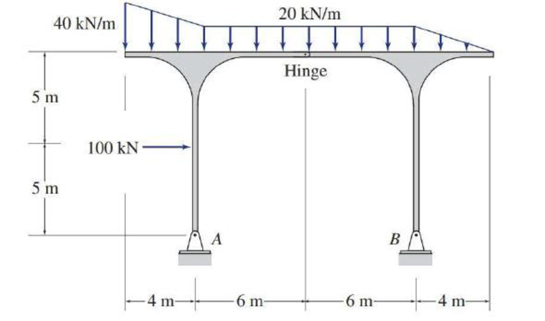 Chapter 3, Problem 33P, Determine the reactions at the supports for the structures shown. FIG.P3.33