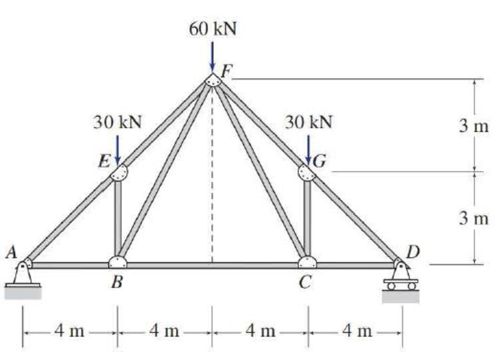 Chapter 4, Problem 10P, 4.6 through 4.28 Determine the force in each member of the truss shown by the method of joints. FIG.