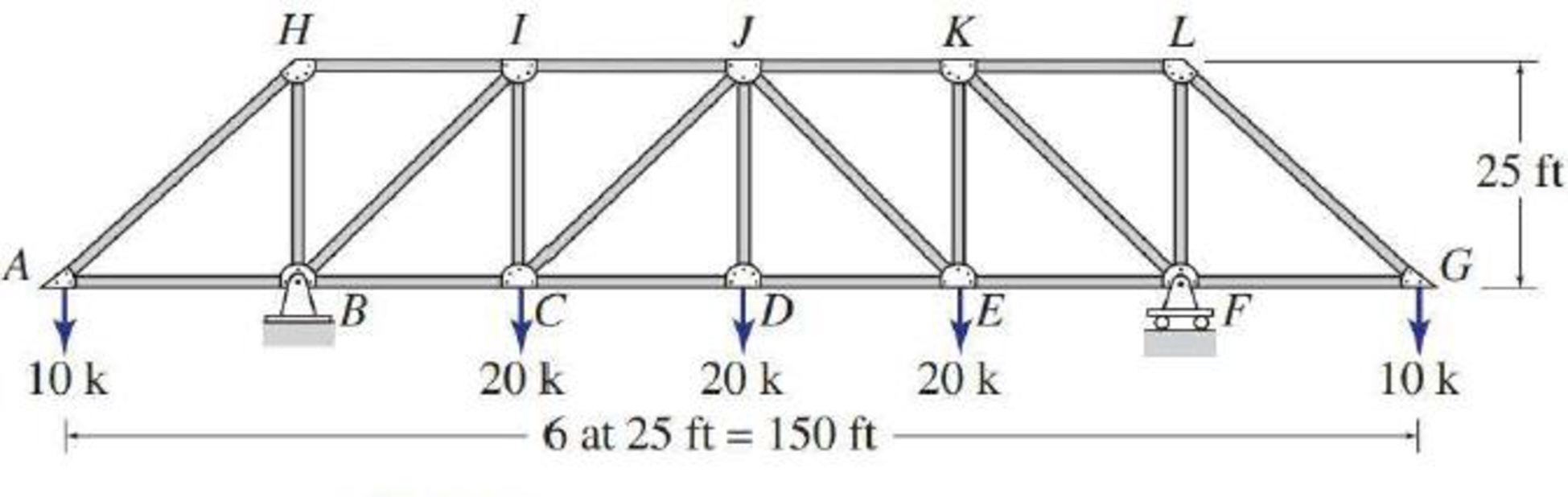 Chapter 4, Problem 15P, 4.6 through 4.28 Determine the force in each member of the truss shown by the method of joints. FIG.