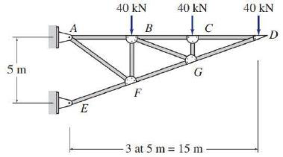 Chapter 4, Problem 17P, 4.6 through 4.28 Determine the force in each member of the truss shown by the method of joints. FIG.