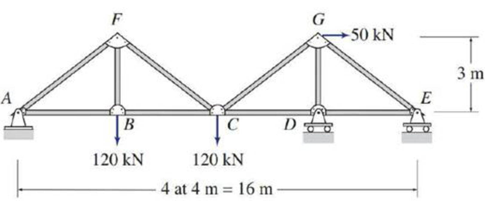 Chapter 4, Problem 28P, 4.6 through 4.28 Determine the force in each member of the truss shown by the method of joints. FIG.