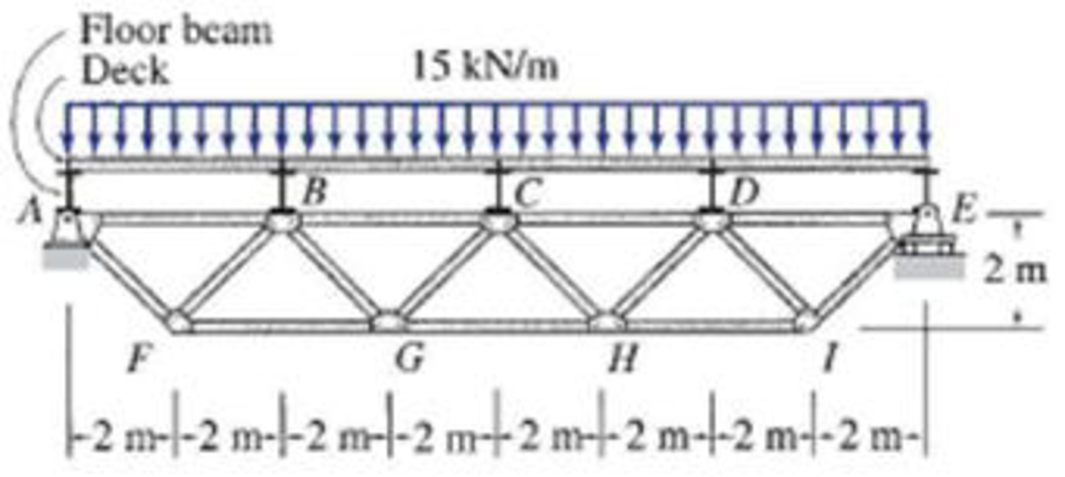 Chapter 4, Problem 29P, Determine the force in each member of the truss supporting a floor deck as shown in Fig. P4.29. The