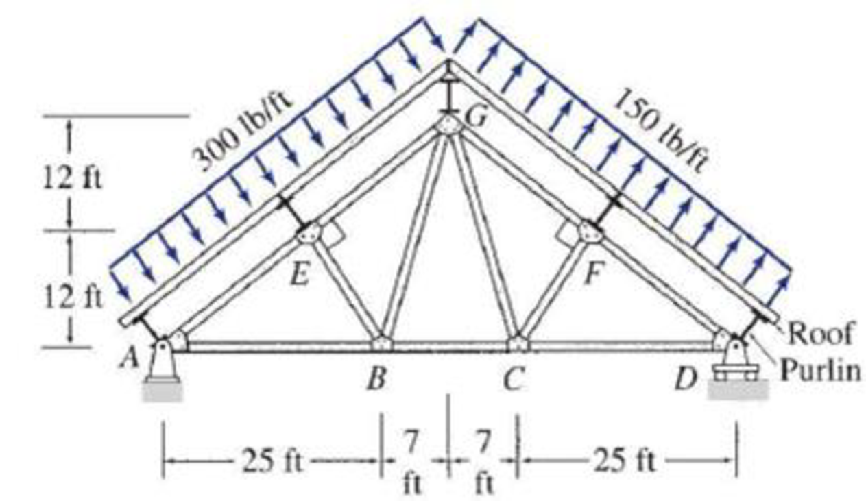Chapter 4, Problem 30P, 4.30 and 4.31 Determine the force in each member of the roof truss shown. The roof is simply
