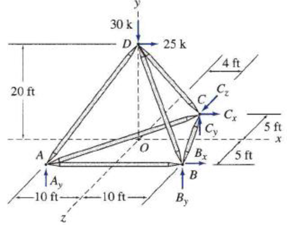 Chapter 4, Problem 53P, 4.51 through 4.55 Determine the force in each member of the space truss shown. FIG. P4.53 , example  1