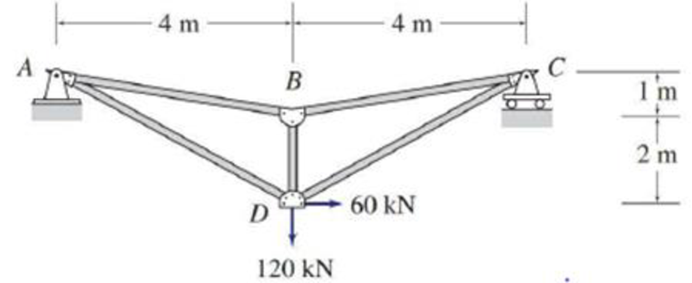 Chapter 4, Problem 7P, 4.6 through 4.28 Determine the force in each member of the truss shown by the method of joints. FIG.