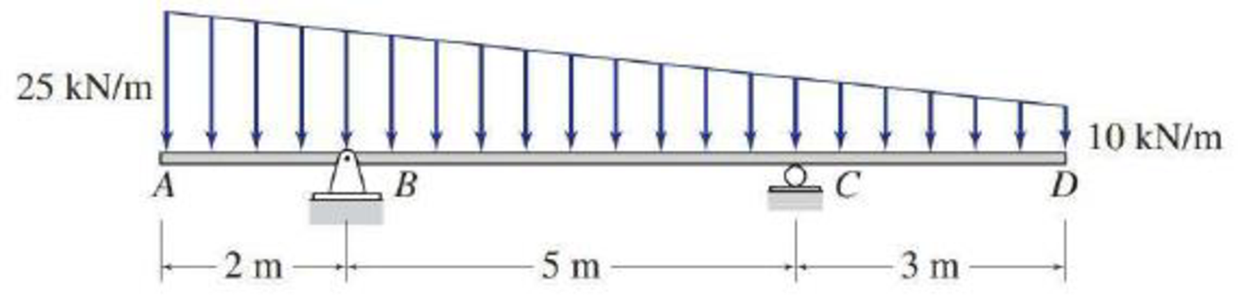 Chapter 5, Problem 27P, 5.12 through 5.28 Determine the equations for shear and bending moment for the beam shown. Use the