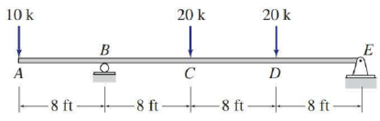 Chapter 5, Problem 31P, 5.29 through 5.51 Draw the shear and bending moment diagrams and the qualitative deflected shape for