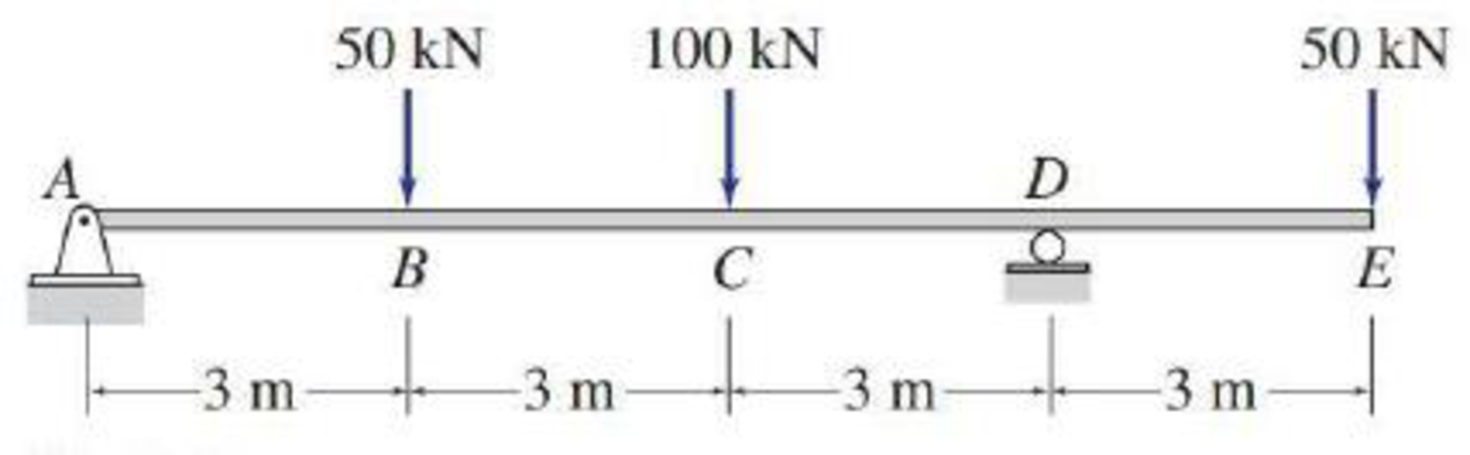 Chapter 5, Problem 32P, 5.29 through 5.51 Draw the shear and bending moment diagrams and the qualitative deflected shape for