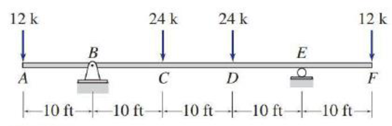 Chapter 5, Problem 33P, 5.29 through 5.51 Draw the shear and bending moment diagrams and the qualitative deflected shape for