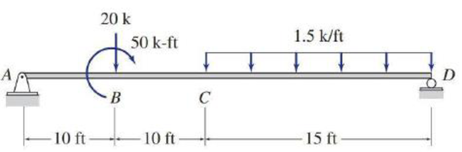 Chapter 5, Problem 40P, 5.29 through 5.51 Draw the shear and bending moment diagrams and the qualitative deflected shape for