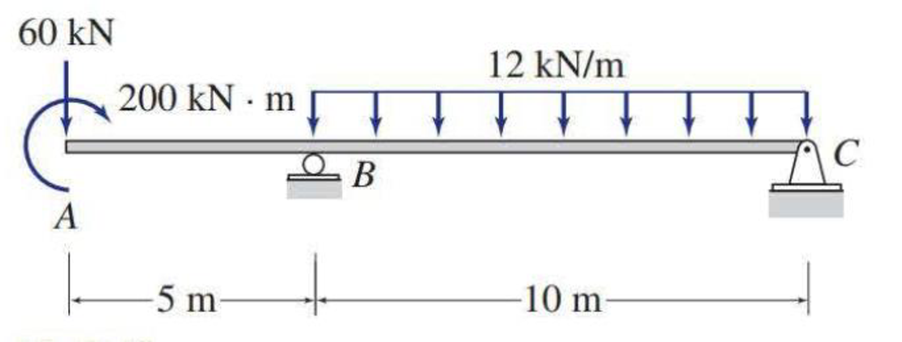 Chapter 5, Problem 42P, 5.29 through 5.51 Draw the shear and bending moment diagrams and the qualitative deflected shape for