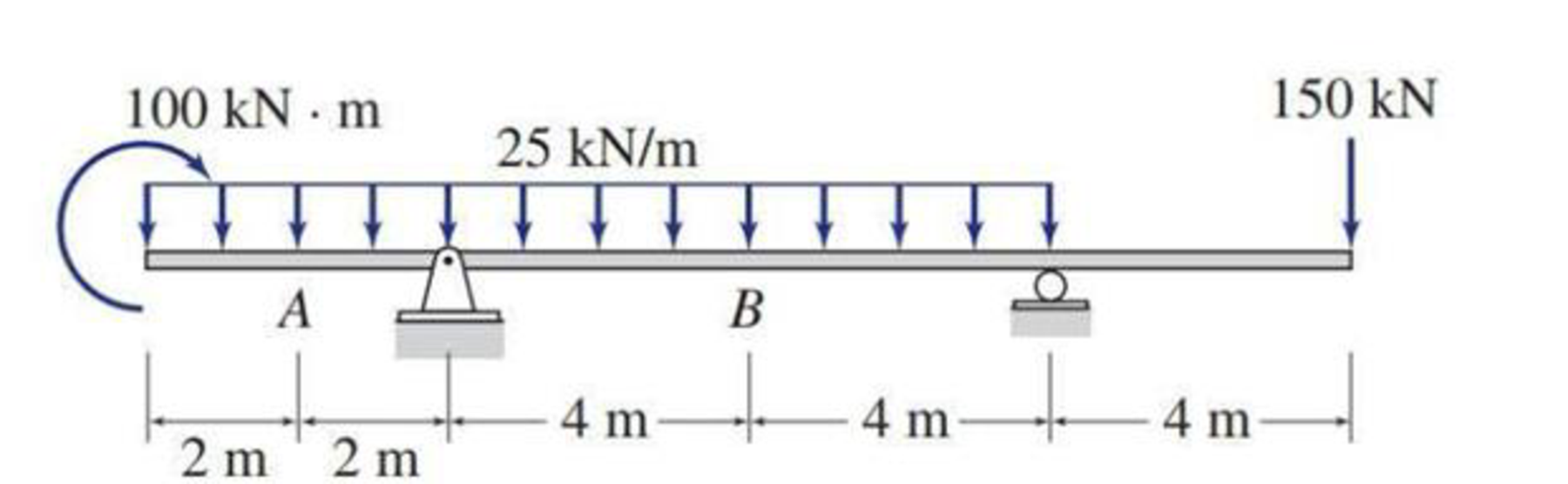 Chapter 5, Problem 7P, Determine the axial forces, shears, and bending moments at points A and B of the structure shown.