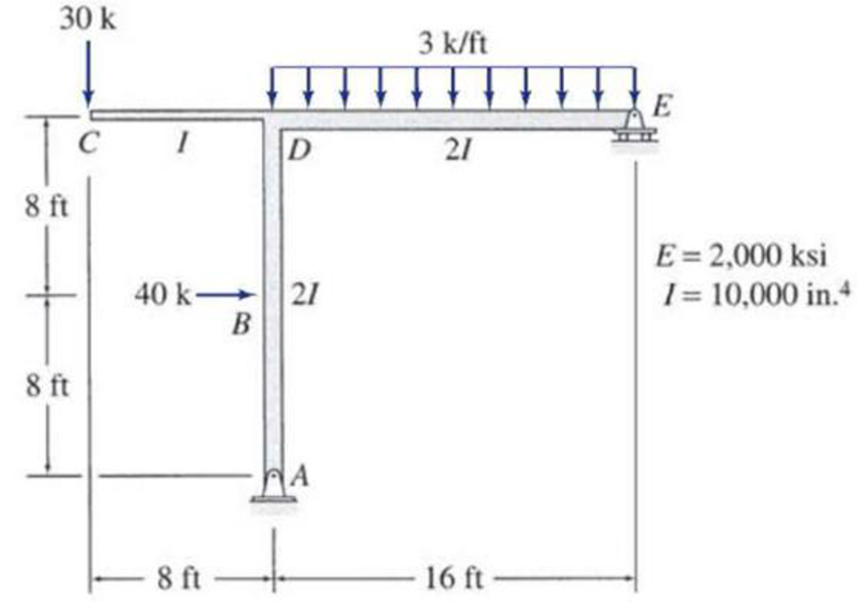 Chapter 7, Problem 40P, Use the virtual work method to determine the horizontal deflection at joint E of the frame shown in