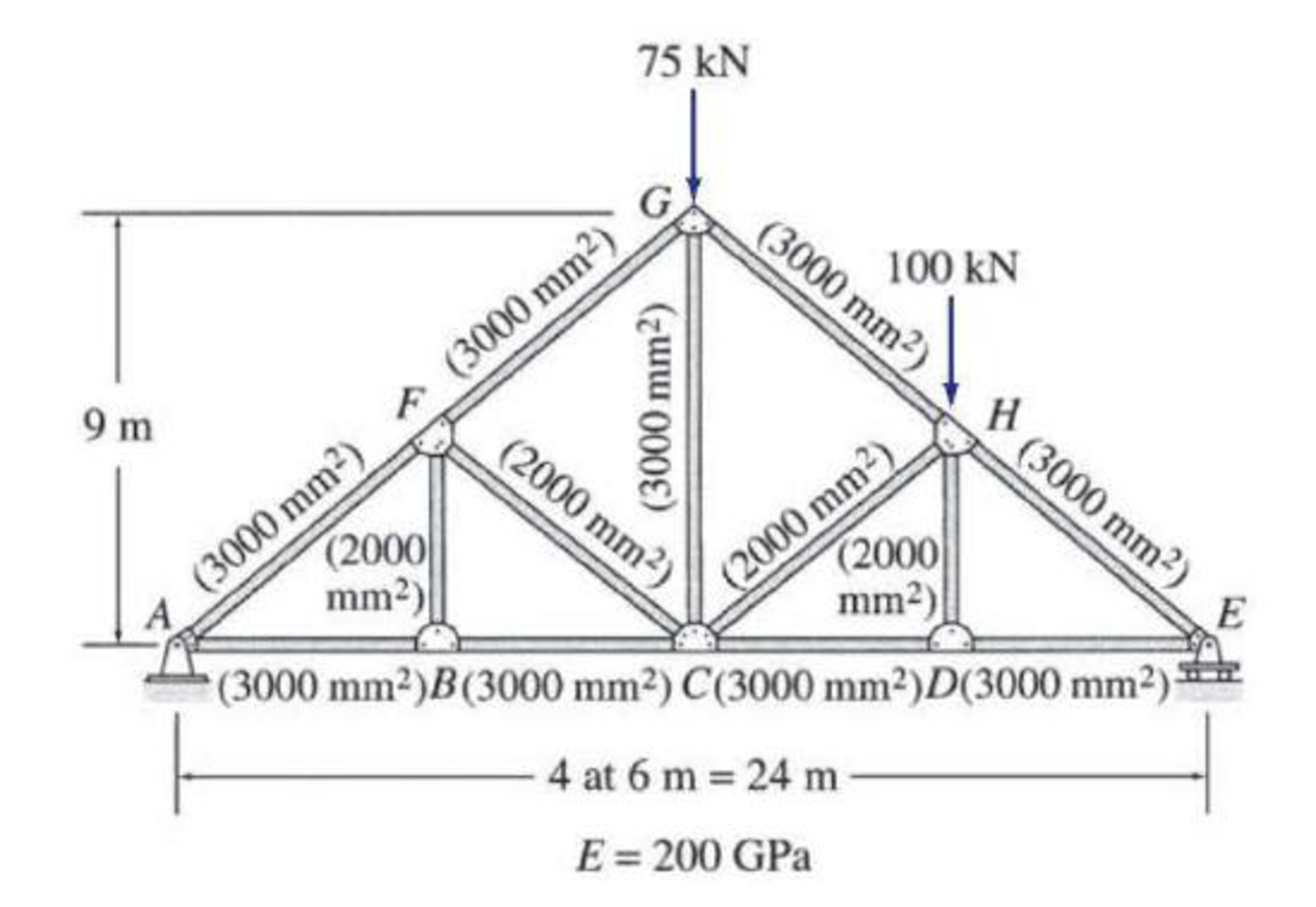 Chapter 7, Problem 7P, Use the virtual work method to determine the vertical deflection at joint C of the truss shown in