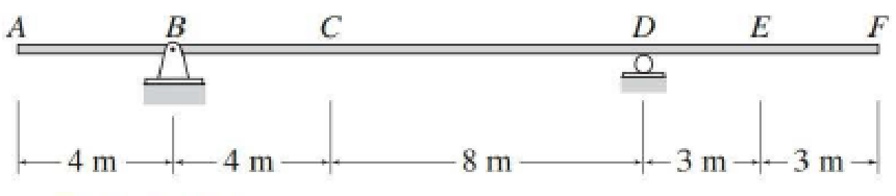 Chapter 8, Problem 11P, Draw the influence lines for the shear and bending moment at point E of the beam shown in Fig.