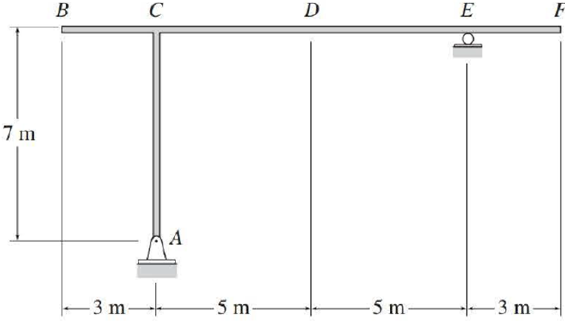 Chapter 8, Problem 16P, Draw the influence lines for the vertical reactions at supports A and E and the shear and bending
