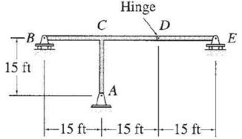 Chapter 8, Problem 19P, Draw the influence lines for the vertical reactions at supports A, B, and E and the shear at