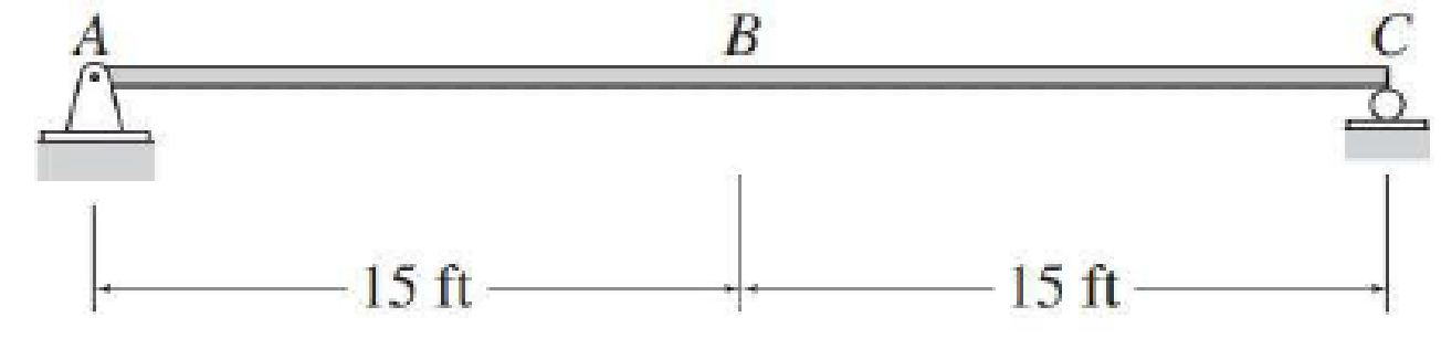 Chapter 8, Problem 1P, 8.1 through 8.3 Draw the influence lines for vertical reactions at supports A and C and the shear