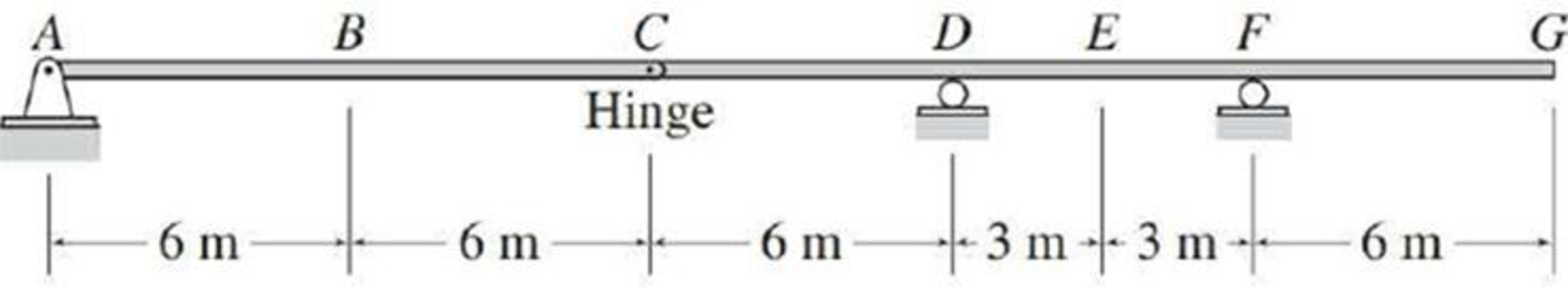Chapter 8, Problem 21P, Draw the influence lines for the shear and bending moment at point B and the shear at internal hinge