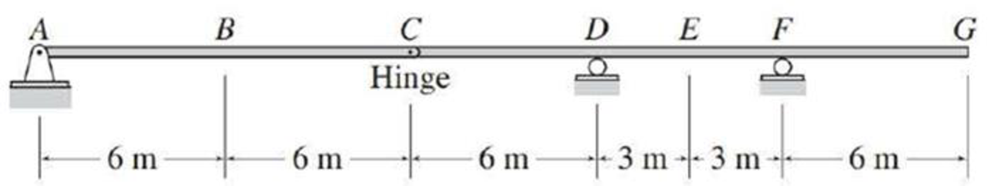 Chapter 8, Problem 22P, Draw the influence lines for the shear and bending moment at point E of the beam shown in Fig.