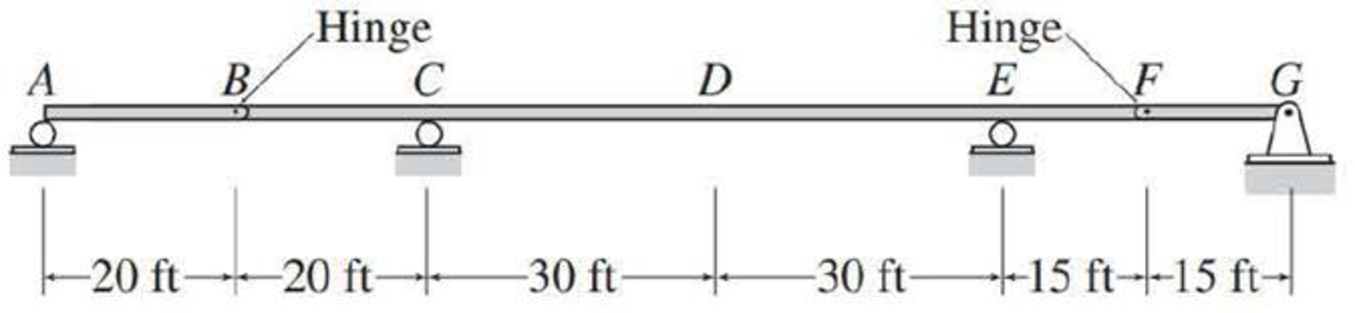 Chapter 8, Problem 23P, Draw the influence lines for the vertical reactions at supports A, C, E, and G of the beams shown in